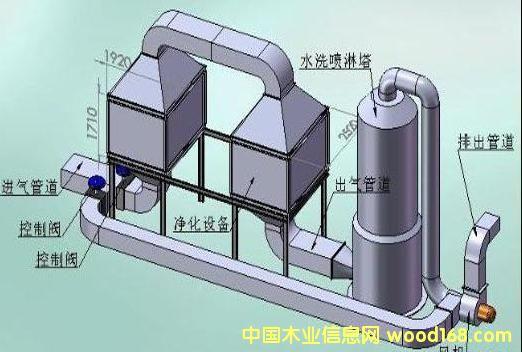 发电机尾气治理