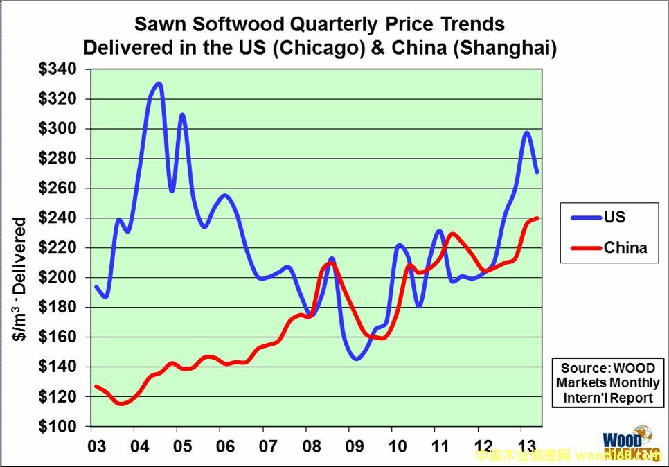 中国木材价格价格现在已与美国木材市场价格密切相关