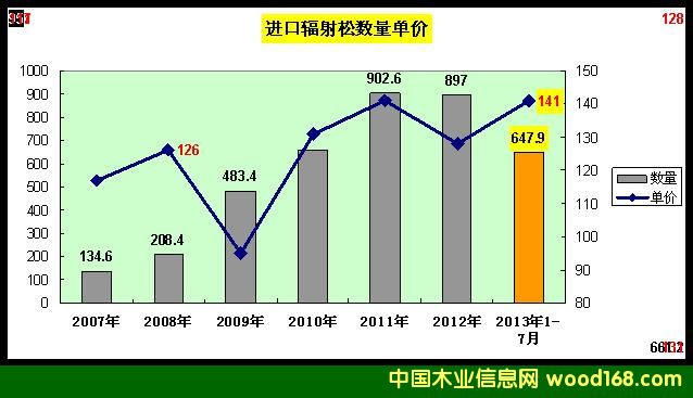 2007-2013年辐射松价格和进口量统计图