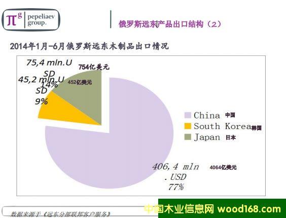 2014年1 月 6月俄罗斯远东木制品出口情况