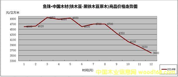 南美铁木豆2014年价格走势图