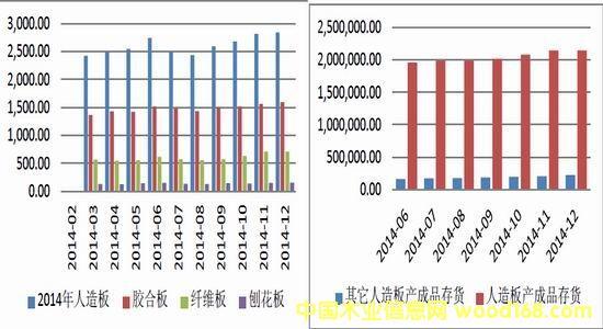 人造板产量和人造板库存统计图