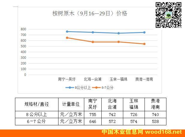 2015年广西桉树原木价格走势