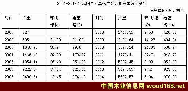 2001-2014年我国中高密度纤维板产量统计