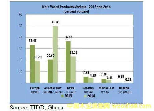 亚洲和远东市场占加纳木材产品出口市场的一半