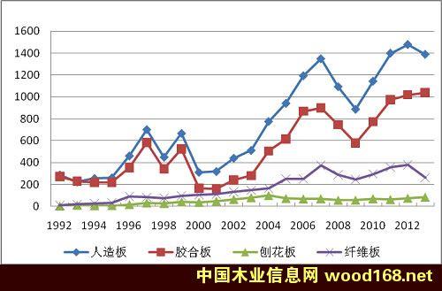 中国人造板占全球出口额比例