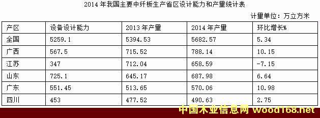 2014年我国中纤板主要产区设计能力和产量表