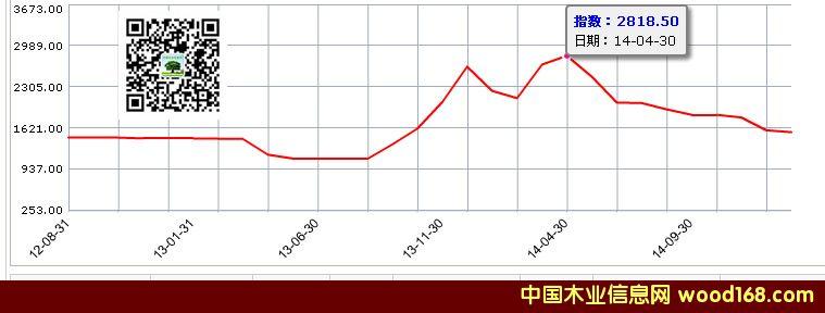 大果紫檀红木原材历年价格走势