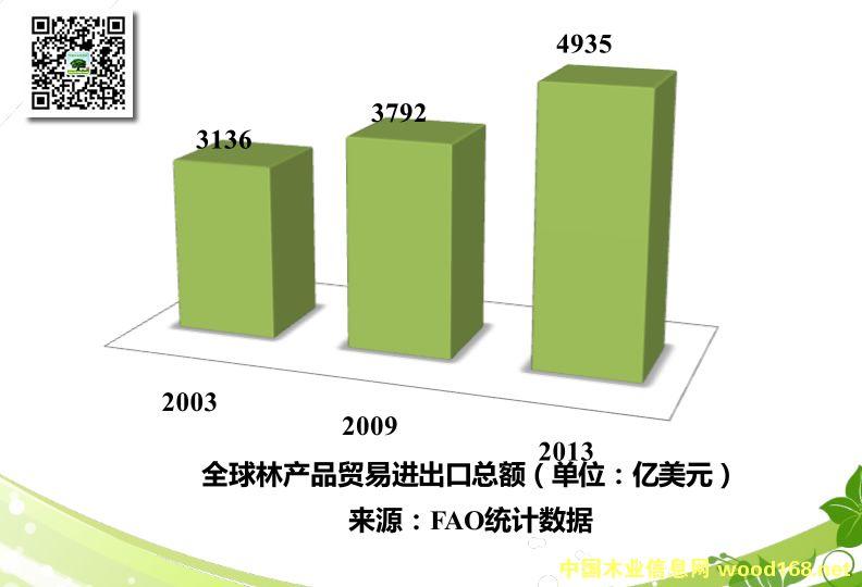 世界林产品贸易发展的新趋势
