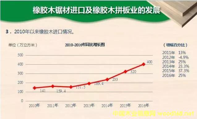 中国橡胶木锯材进口和拼板行业的发展情况
