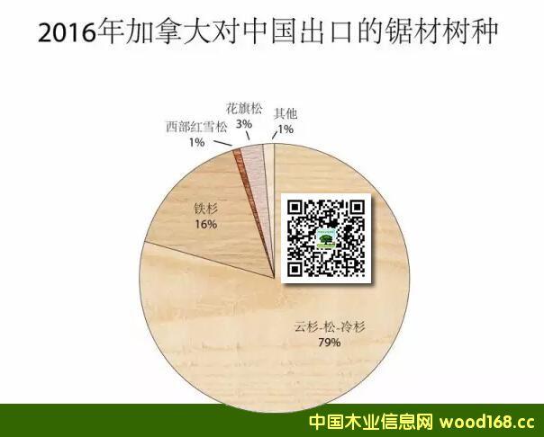 加拿大木材2016年对中国出口下跌10% 仍以SPF板材为主