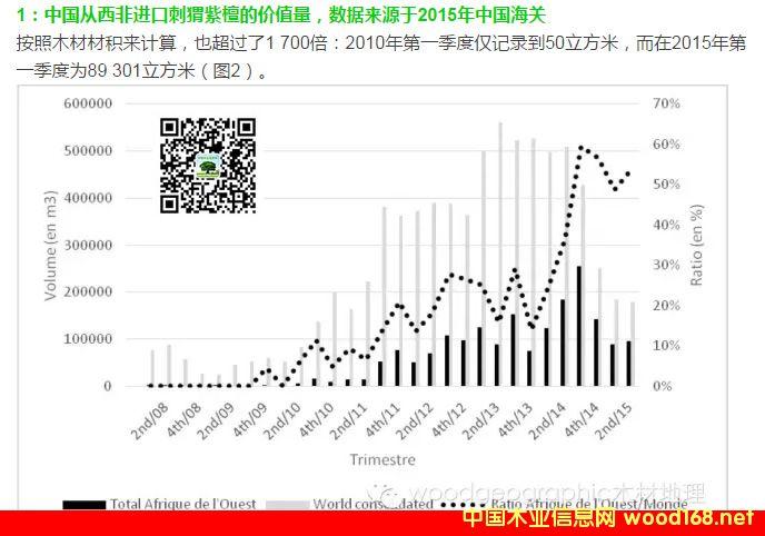 中国从西非进口刺猬紫檀的价值量