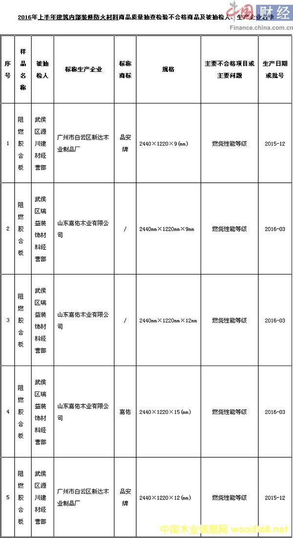 成都市工商局:5批次阻燃胶合板商品抽检不合格