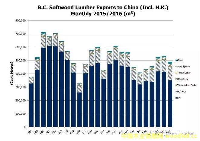 加拿大铁杉对中国市场出口增长24% 成2016加材亮点