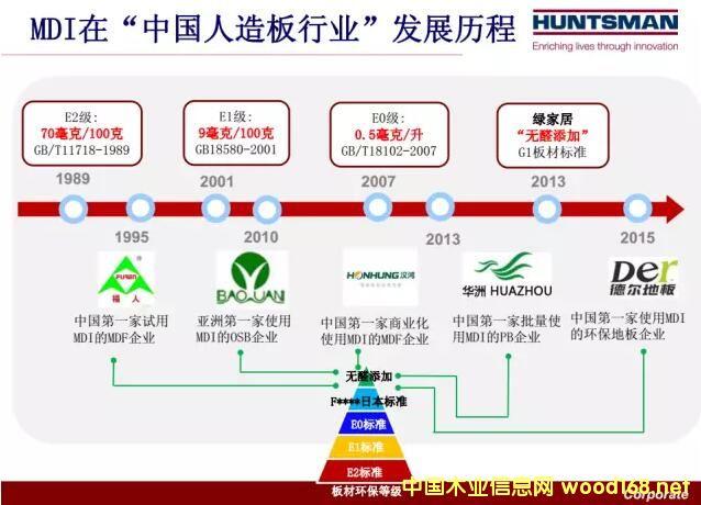 MDI胶粘剂在中国人造板行业应用的发展历程