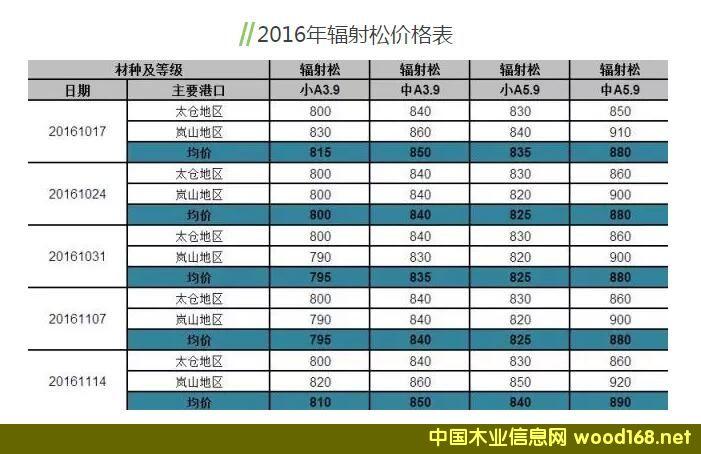 2016年太仓、岚山港辐射松原木价格表