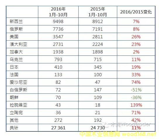 中国针叶材原木进口量统计图