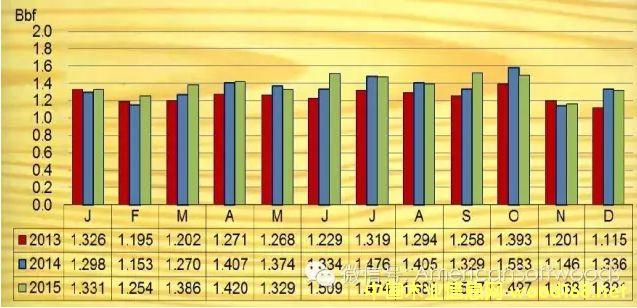 2015全年美国南方松锯材交易量统计数据