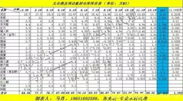 太仓港及周边板材仓库16年最后一次库存统计火热出炉