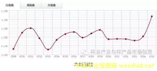 木材市场开始好转 木材指数创7月最高