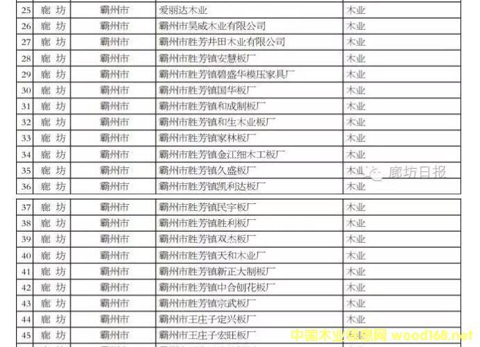 廊坊数十家木业企业被列入河北省污染治理重点企业名单