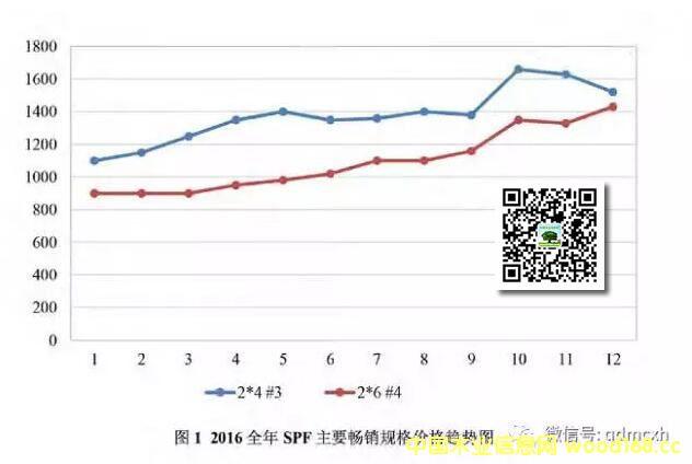 木材市场报告:SPF板材价格走势及库存分析