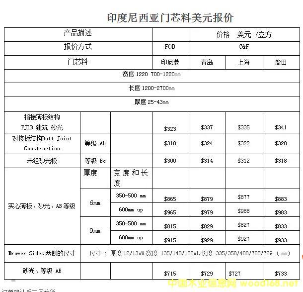 山东爱松林产品进口印尼马六甲门芯板介绍及价格