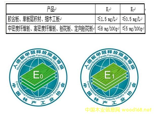 《人造板甲醛释放限量》团体标准正式发布