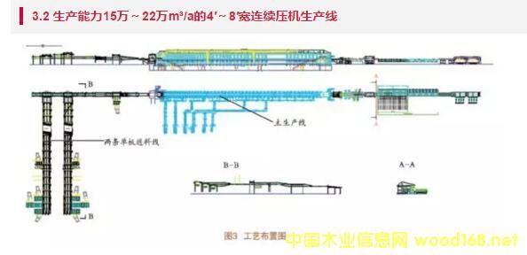 连续压机生产线工艺布置图