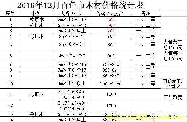 广西松木、桉木原木价格跌到四年来的最低点