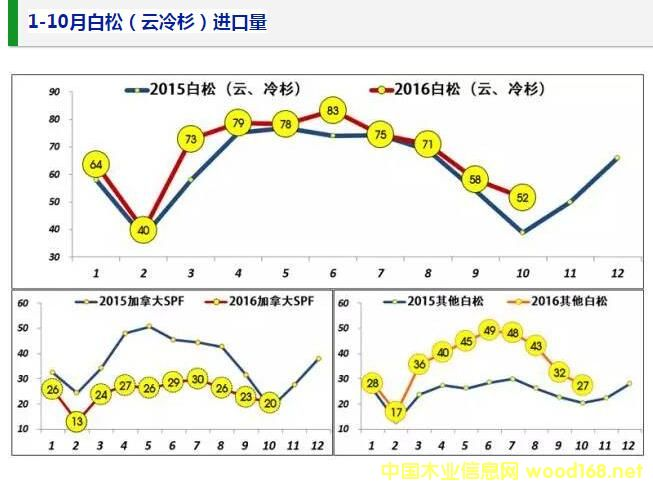 1-10月白松(云冷杉)木材进口量统计图