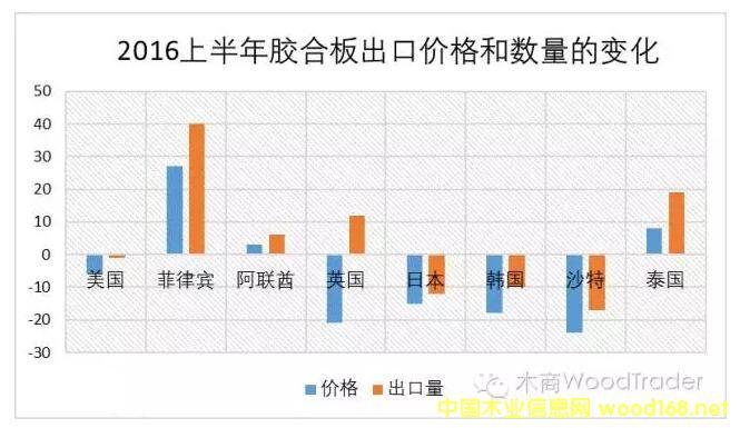 2016胶合板出口价格和数量统计