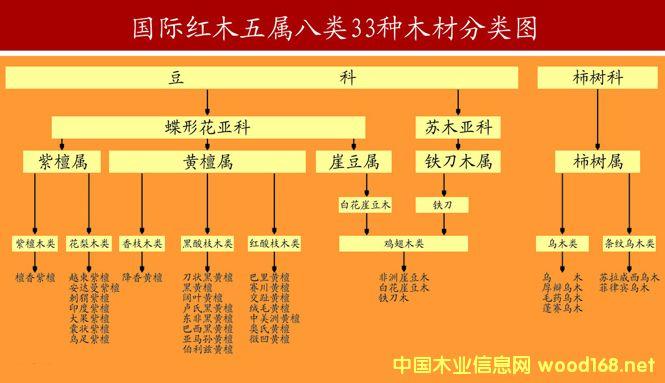 红木国标树种或不再是33种