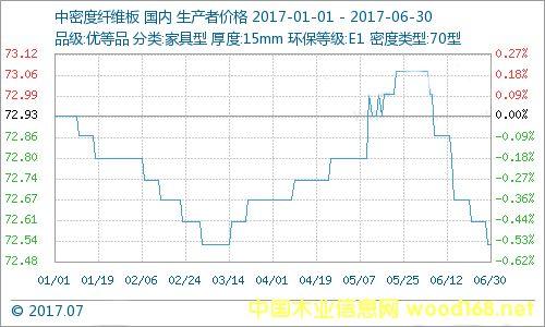 2017年1-6月板材产品行情1分析