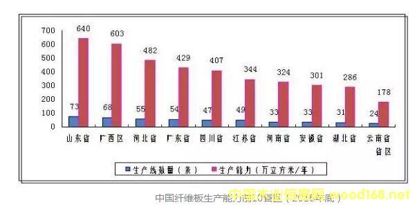 中国纤维板生产能力前10省区(2016年底)