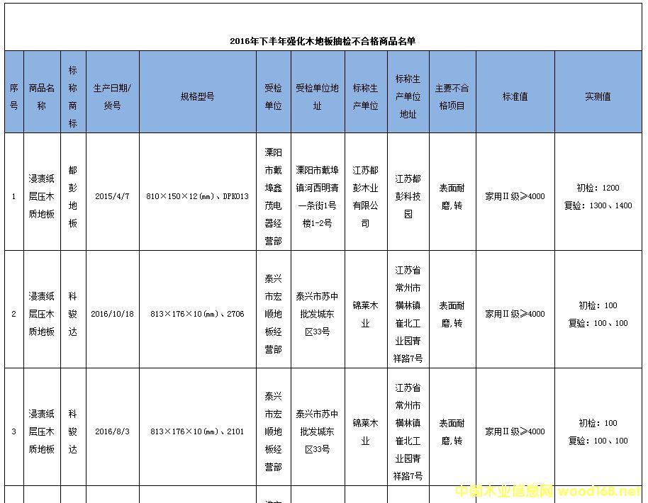江苏省工商局抽检38批次强化木地板 合格率为78.9%1