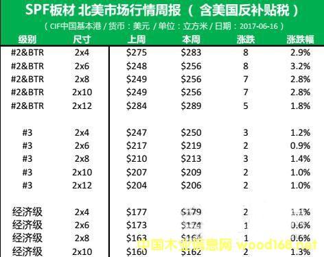 北美市场:SPF全部依赖美国市场的级别尺寸价格上涨