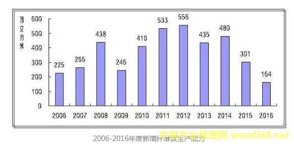 2006-2016年度新增纤维板生产能力