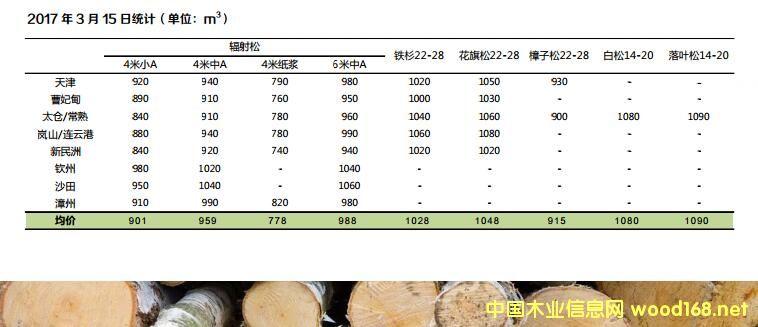 曹妃甸、太仓港、新民洲港、岚山港、天津港等进口原木价格