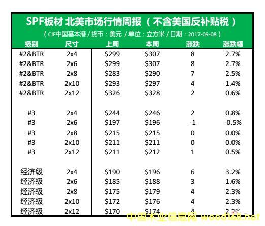 北美SPF板材市场,开启一轮大涨