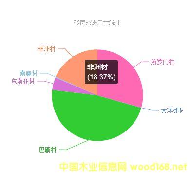 张家港进口量统计