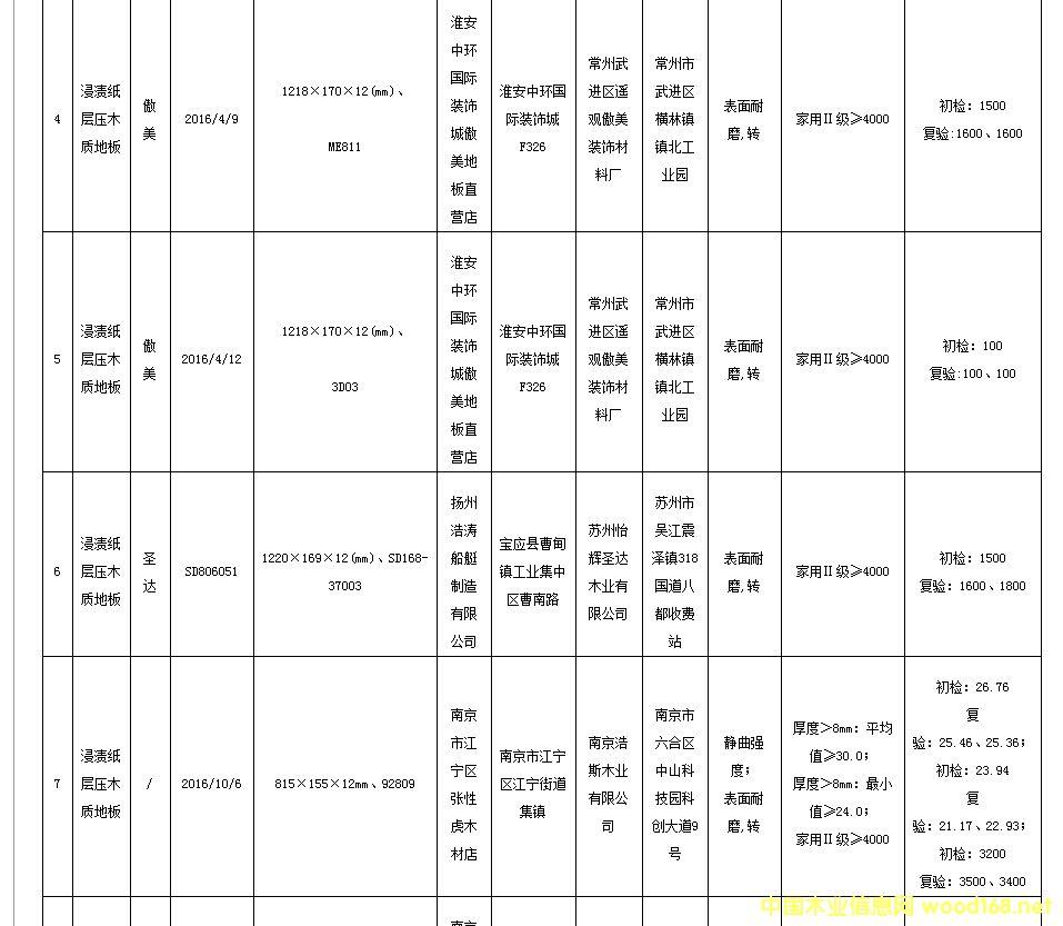 江苏省工商局抽检38批次强化木地板 合格率为78.9%2