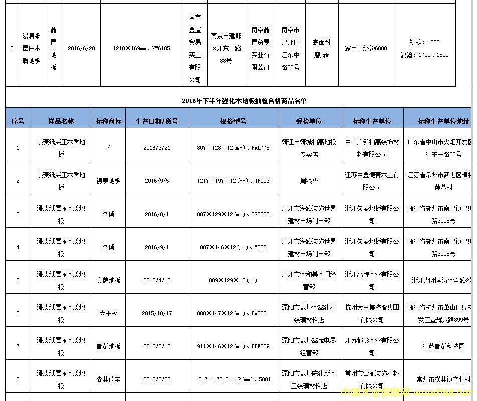 江苏省工商局抽检38批次强化木地板 合格率为78.9%3