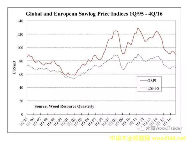 欧洲原木价格指数持续走低